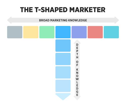 Những sự thật bạn nên biết trước khi quyết định theo học Marketing