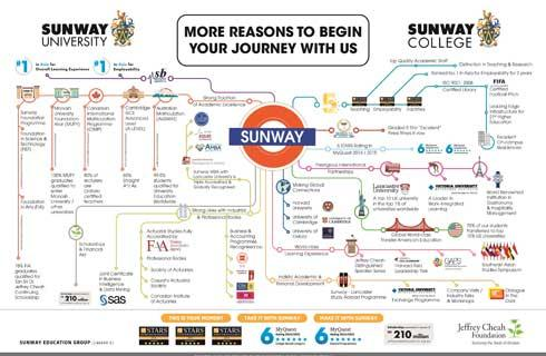 Information On Courses Rankings And Reviews Of Sunway University Malaysia